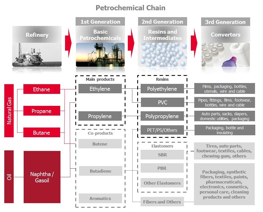 Petrochemical Products – Durable Engineering & Procurement